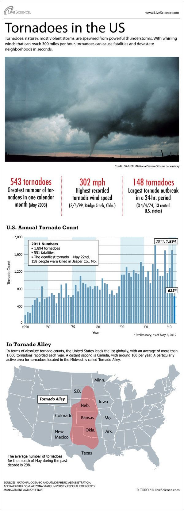 Tornado Alley Map, Stats (Infographic)