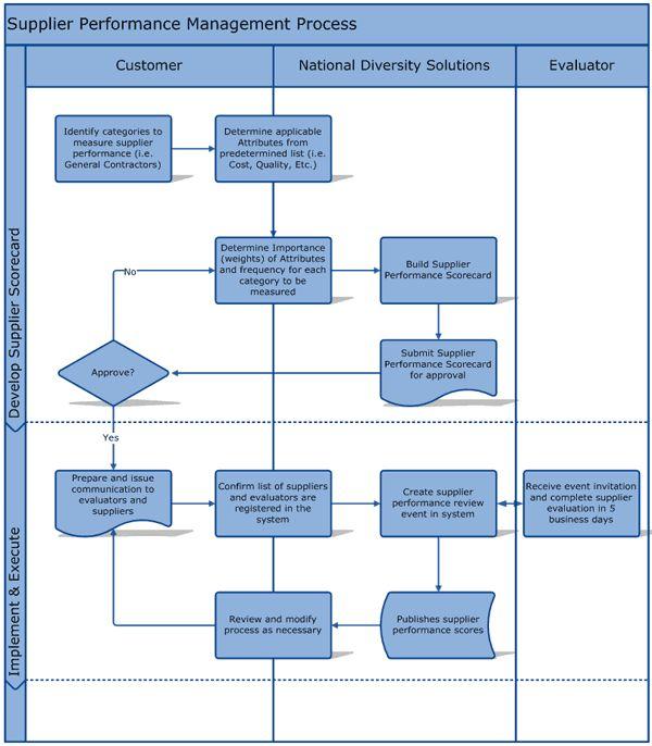 31 best Supplier Management (Performance \/ Relationships) images - supplier evaluation form