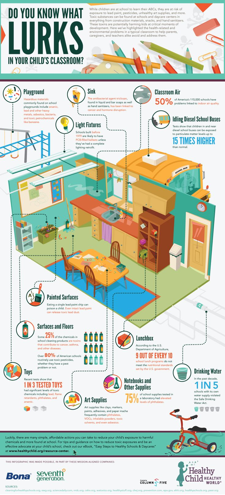 YIKES!  I wish I would have known about toxins as a teacher what I know now.  We would have avoided a TOXIC nightmare.  Although this is a great infographic, it fails to mention LAUNDRY TOXINS and perfumes–which can make you TIRED, give headaches, and be carcinogenic, too.  Share this if you care about students AND teachers.
