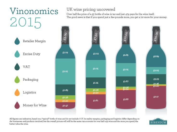 Vinonomics Infographic