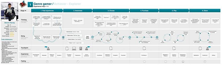 Customer Journey Map for Games