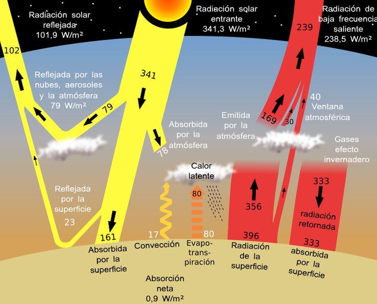 Sun climate system alternative