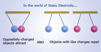 the van der graaff produces a static electric charge of