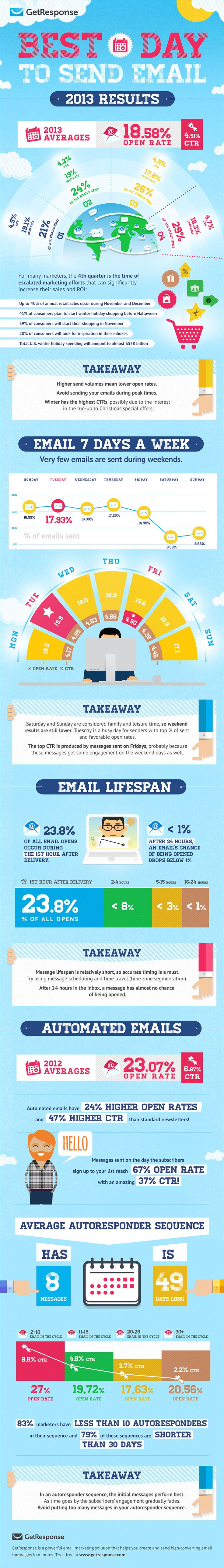 New Infographic: Best Day to Send Email 2013 - Email Marketing Tips - Blog GetResponse