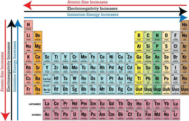 periodic trends in electronegativity ck 12 foundation chemistry pinterest periodic table. Black Bedroom Furniture Sets. Home Design Ideas