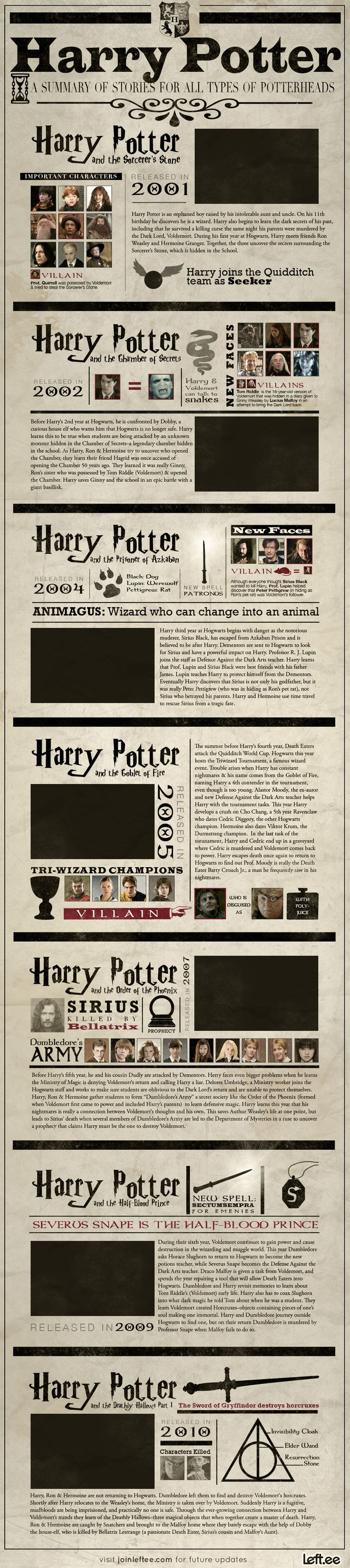 For all those who love Harry Potter, and those who have friends who love Harry Potter, an infographic summarizing the first 7 films so you're up to sp