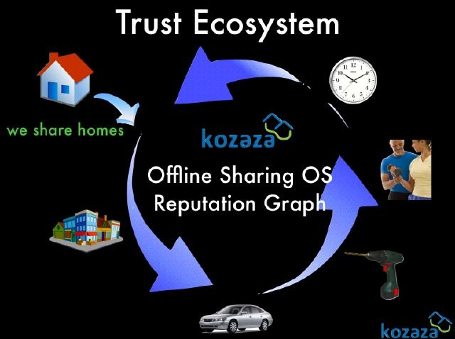 kozaza, offline sharing os and offline trust ecosystem