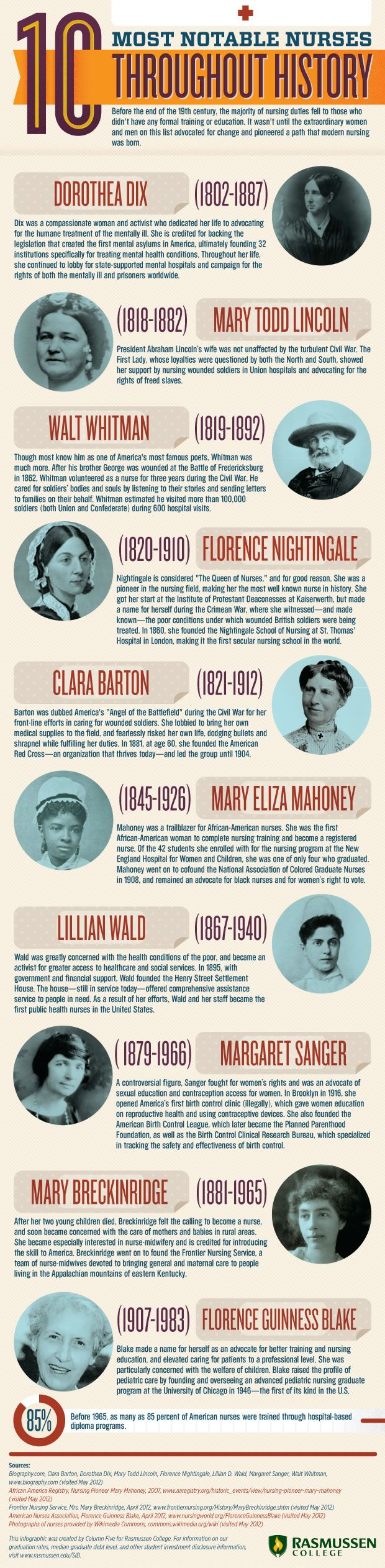 ☞ MD ☆☆☆ The 10 most notable nurses throughout history.