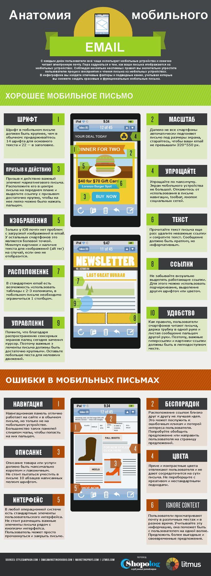 Инфографика: Анатомия мобильного письма