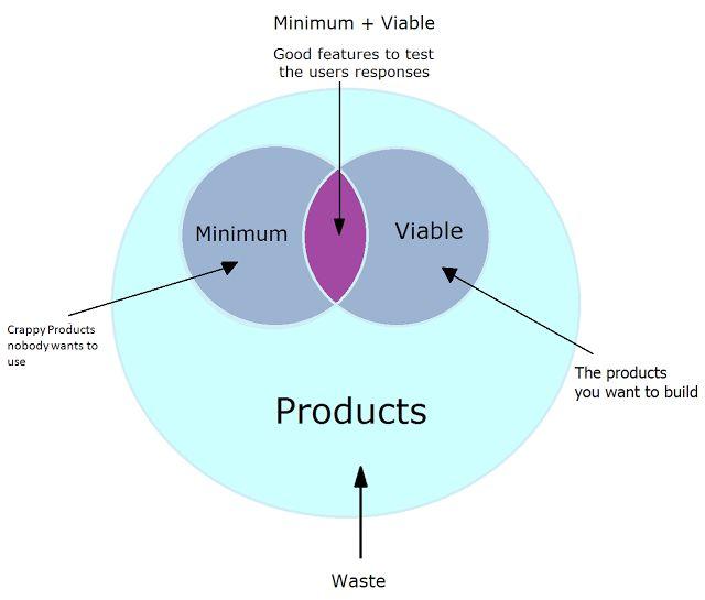 User-Driven Development & The Lean Enterprise: Minimum Viable Product for Enterprises
