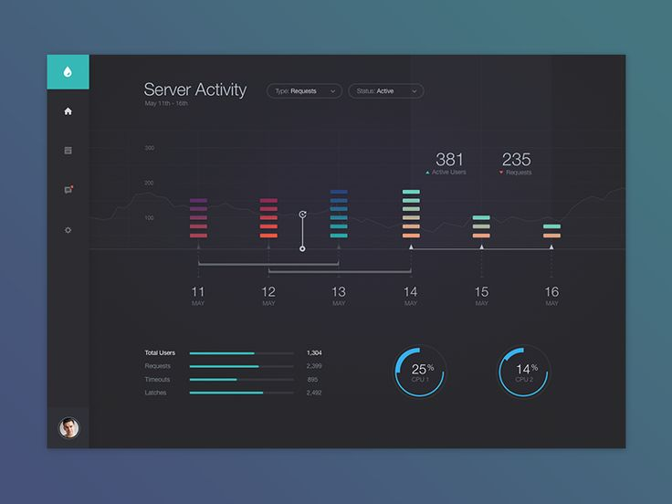 Unused design direction concept for a dashboard I made a few weeks ago.   View full pixels