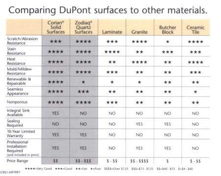 dupont countertop comparison chart between corian, zodiaq