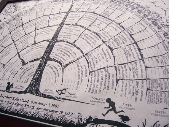 Blank family tree charts. Personalize with your handwriting. Example represents completed family tree with genealogy info. Popular gift idea for Mothers/Fathers Day, wedding, shower, birthday, Christmas, baby, reunion favor or any occasion at http://www.etsy.com/shop/FreshRetroGallery?section_id=7206830. Buy one get 2 for $12.40