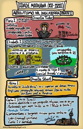 História em Quadrinhos!: Absolutismo na Inglaterra - Idade Moderna - Parte I