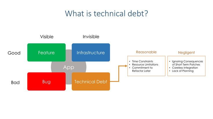 Technical Debt - Feature Flags - LaunchDarkly