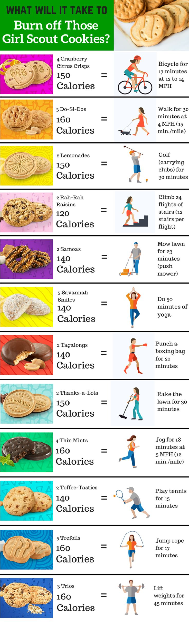 'Tis the Girl Scout cookie season! But here's an idea: before you reach for that Thin Mint, check out what you'll have to do to burn it off.