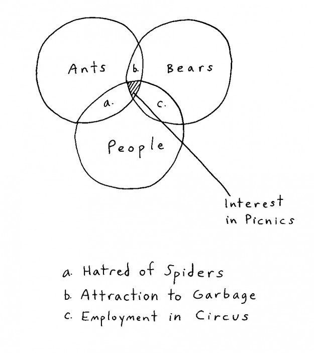 hilarious: Ants, bears, people: | An Arbitrary Ranking Of Demetri Martin's Visual Jokes