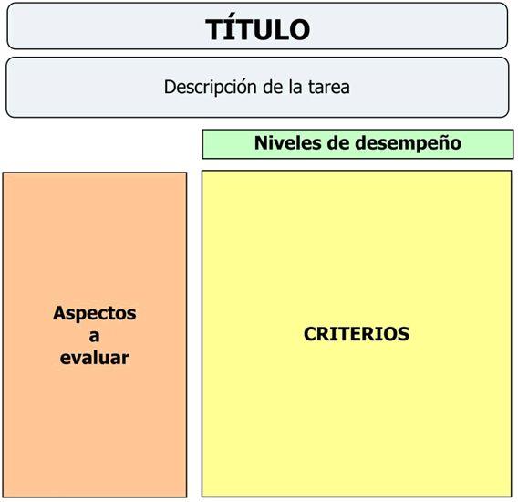 Eduteka - Cómo construir Rúbricas o Matrices de Valoración