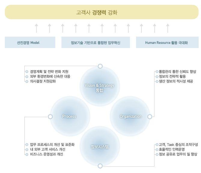 컨설팅 기대효과