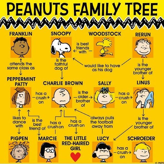 Peanuts Family Tree - A handy reference chart
