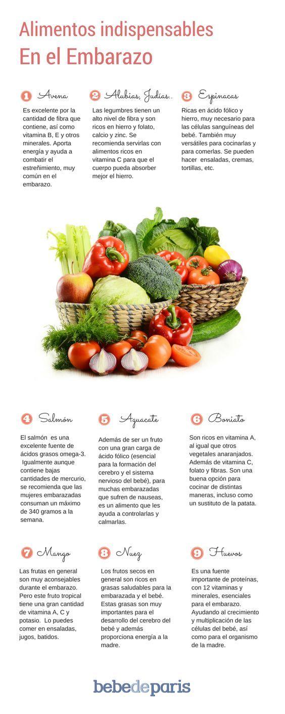 M s de 25 ideas incre bles sobre alimentos en el embarazo en pinterest alimentos embarazo - Alimentos no permitidos en el embarazo ...