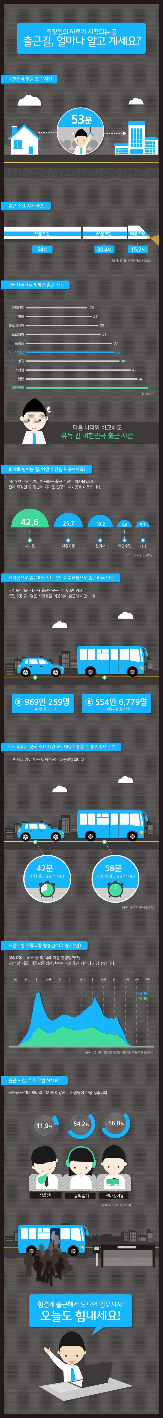 출근길, 얼마나 알고 계세요? :: SK에너지 블로그 입니다.