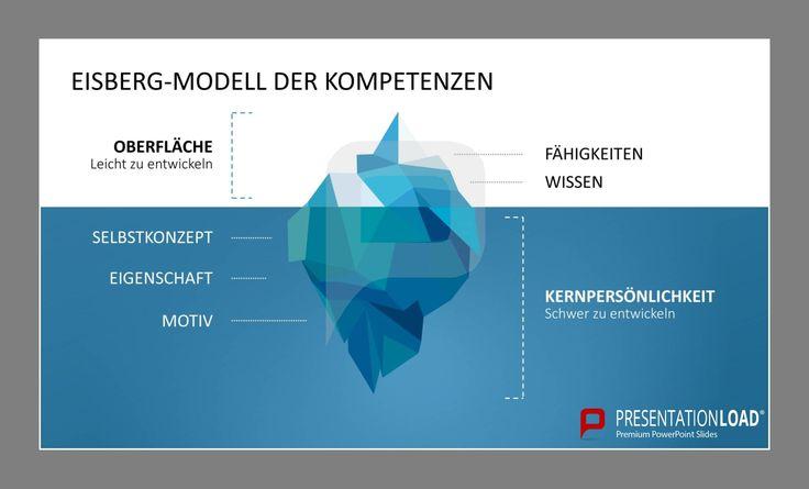 Eisberg-Modell der Kompetenzen (leicht zu entwickeln),Kernpersönlichkeit (schwer zu entwickeln) // Kompetenzmanagement für PowerPoint @ http://www.presentationload.de/kompetenzmanagement-powerpoint-vorlage.html