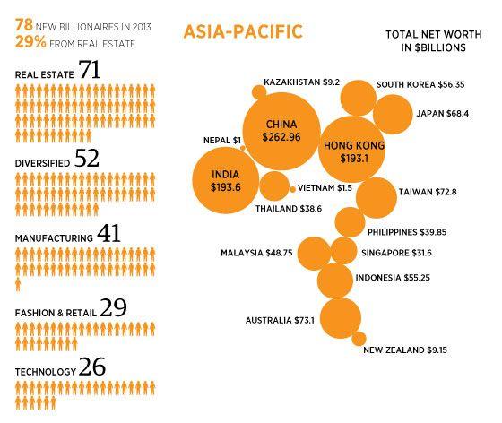 Billionaires Asia Pacific Map