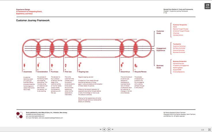 Experience Design :: Customer Journey Framework.   http://www.slideshare.net/fred.zimny/customer-journeyframework