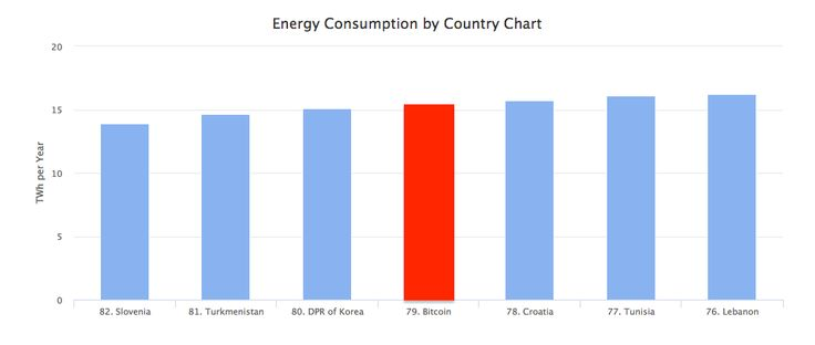 По объему потребления энергии сеть биткоина превосходит Словению, Туркменистан и КНДР и незначительно отстаёт от Хорватии, Туниса и Ливана #биткоин #криптовалюта #энергия By energy consumption bitcoin is ahead of Slovenia, Turkmenistan and DPR of Korea, but slightly behind of Croatia, Tunisia and Lebanon #bitcoin #cryptocurrency #energy
