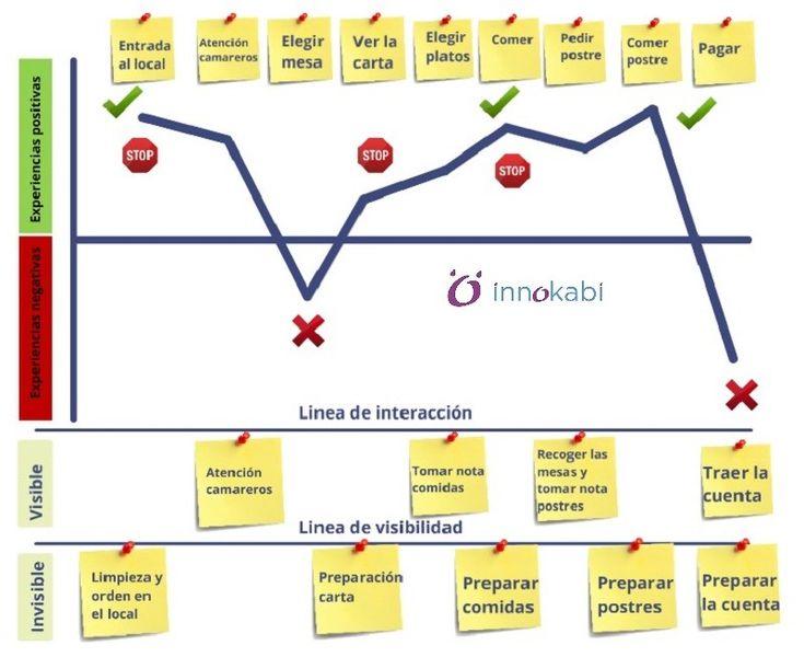 128 best blueprint images on pinterest customer experience customer journey map mapping tools innokabi emprendimiento e innovacion service design blueprints malvernweather Gallery