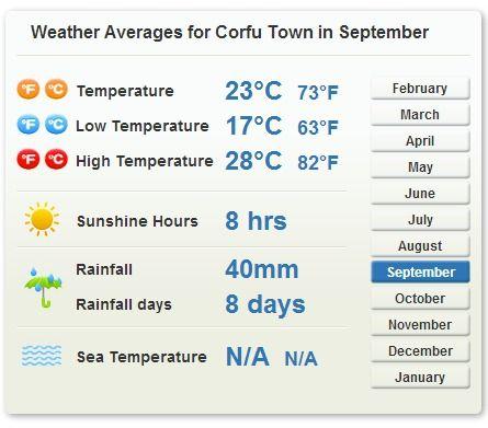 weather average