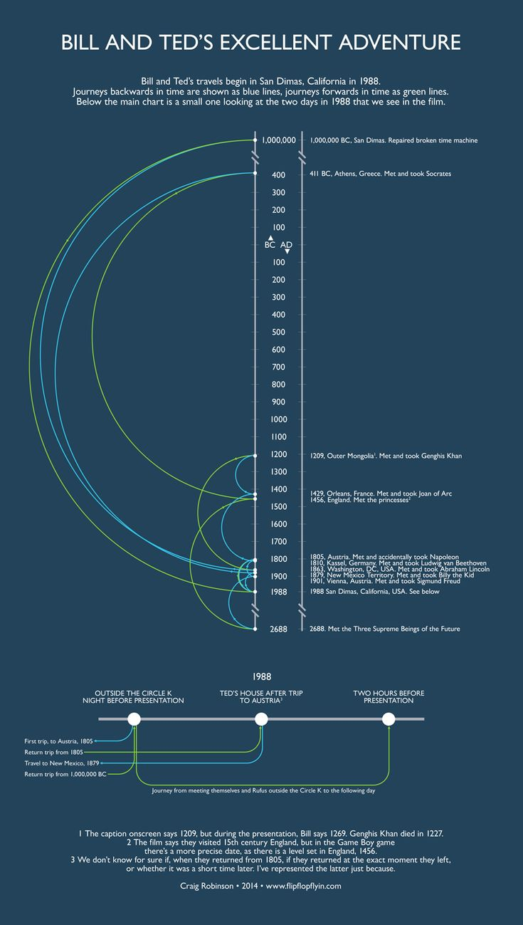 Bill and Ted's Excellent Adventure - A visualization of the most excellent time traveling journey ever.