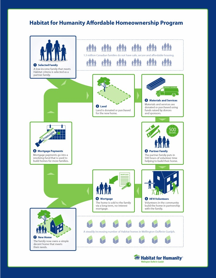 'Habitat For Humanity Affordable Homeownership Program' visual explanation by KAP Design.    Habitat For Humanity needed an information graphic to explain their Affordable Homeownership Program to families in need of a home, volunteers who help build the home and businesses who donate material and services.