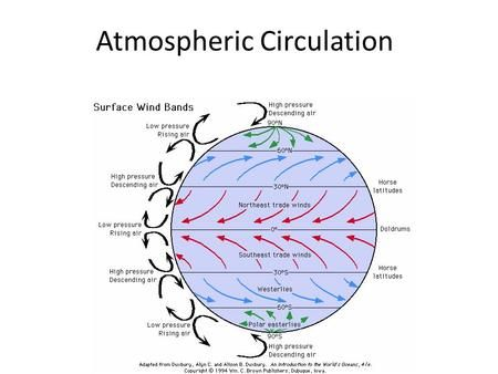 an essay on the general circulation of the earth atmosphere The global pattern of atmospheric heating and circulation is the the earth's atmosphere is the heart and blood circulation essay example.