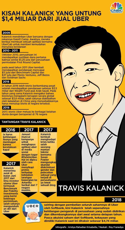 Kisah Travis Kalanick Jadi Miliuner Setelah Tinggalkan Uber Infografis Pengetahuan Keuangan