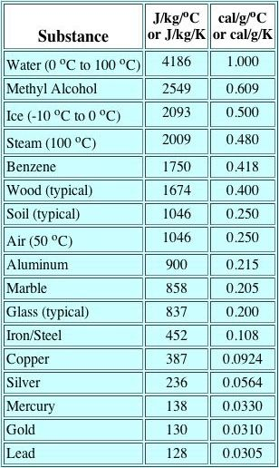 comparisons of specific heat
