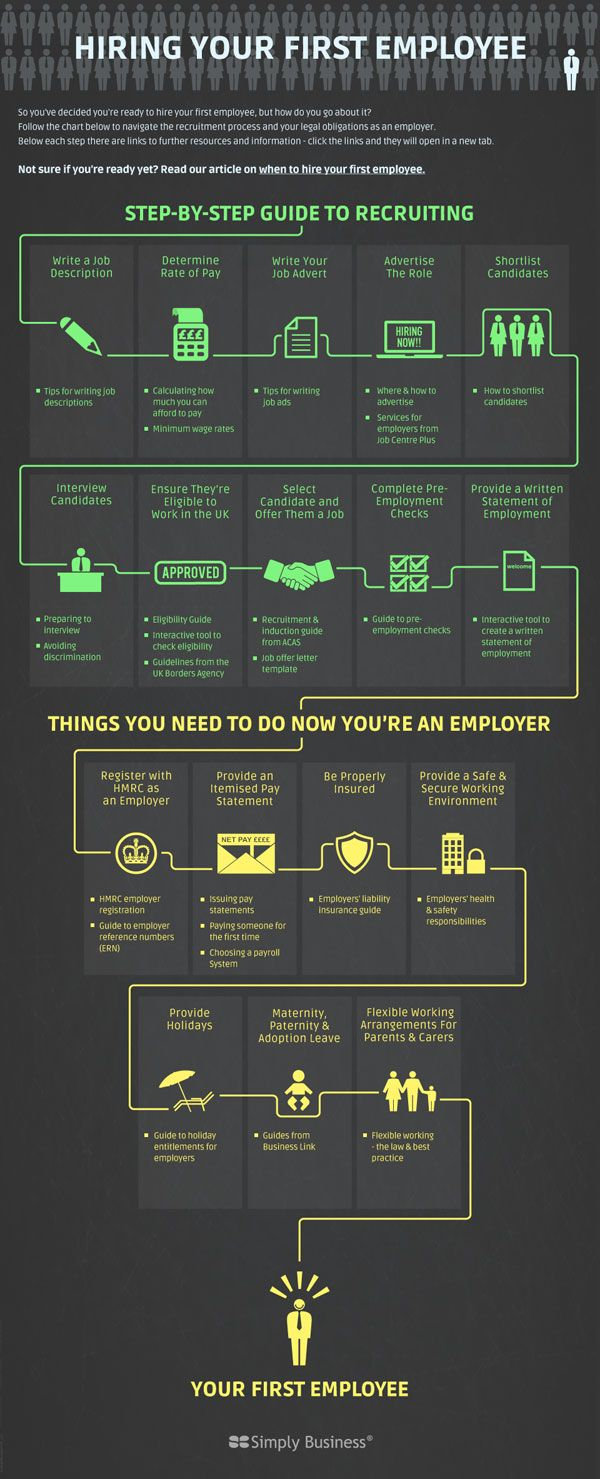 Infographic: Hiring your first employee | Small Business Britain via @intuituk