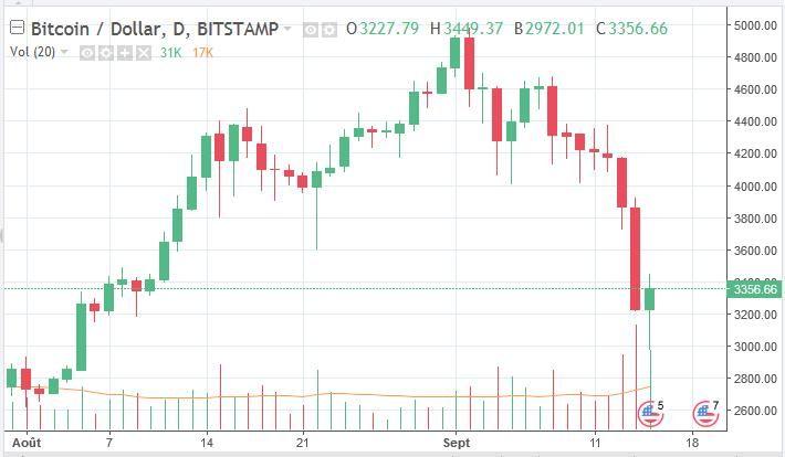 La Chine fait plonger le cours du bitcoin
