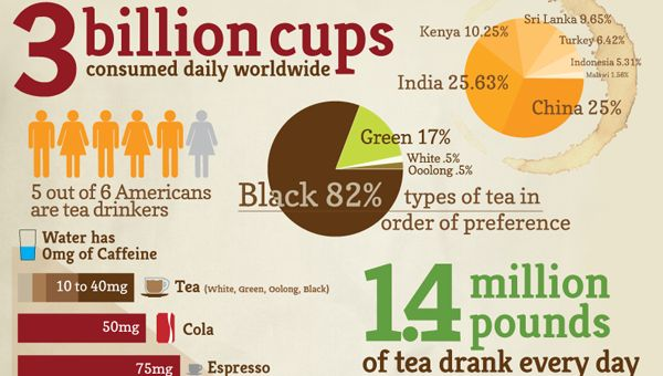 Wow..that is a lot of coffee and tea..