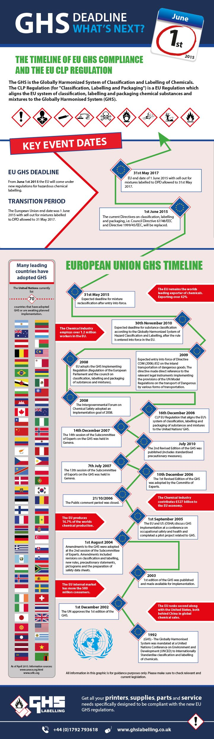 """The CLP Regulation (for """"Classification, Labelling and Packaging"""") is a EU Regulation which aligns the EU system of classification, labelling and packaging chemical substances and mixtures to the Globally Harmonised System (GHS)."""
