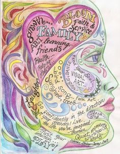 art mind map - Google Search