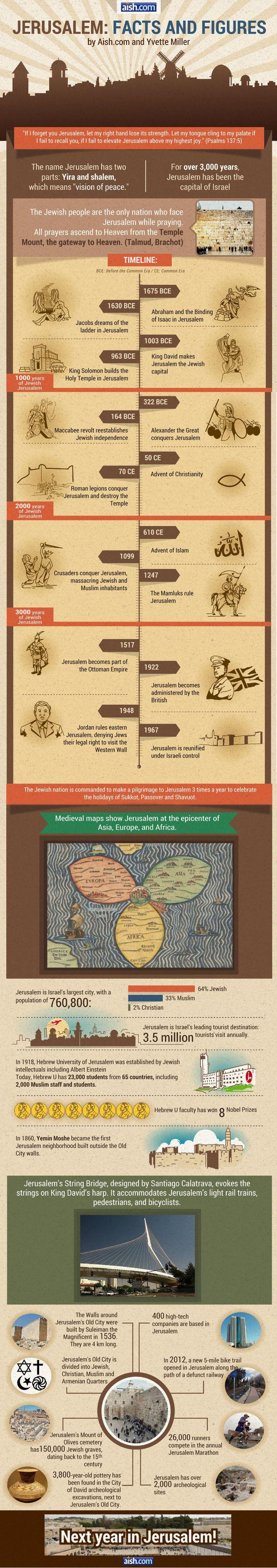 #Jerusalem: Facts and Figures #Israel