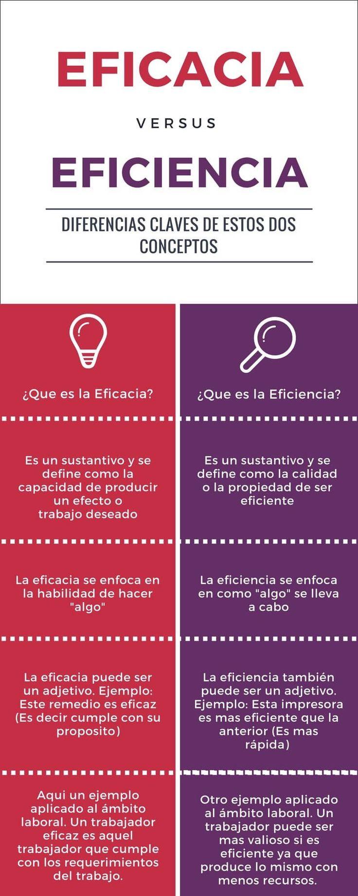 Infografia de Eficacia vs Eficiencia