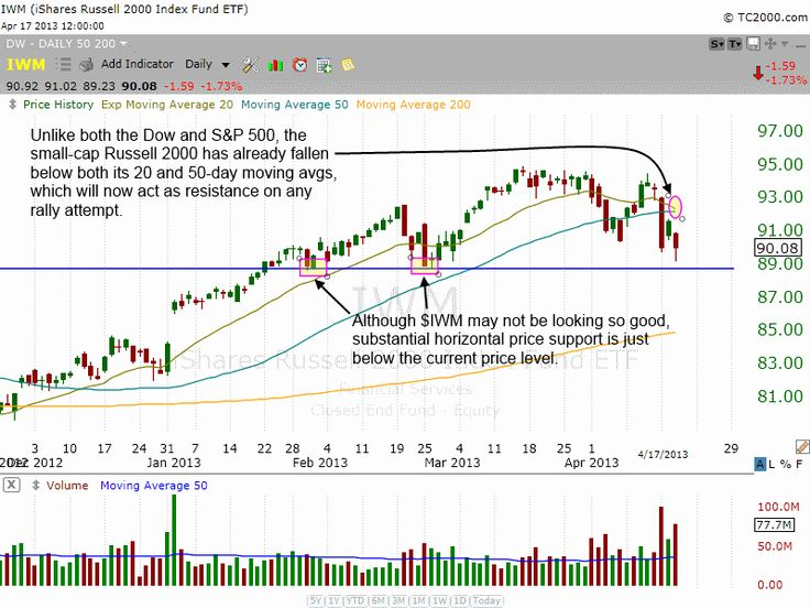Why Swing Trading Stocks And ETFs Has Been So Tricky Lately. Click the chart to read our technical analysis of the situation. #stocks #stockmarket #stocktrading #swingtrading #etfs