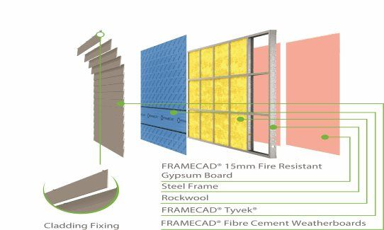 Fc Ew 2 Framecad 15mm Fire Resistant Gypsum Board