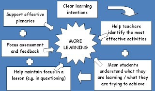 Assessment for Learning: Learning Intentions & Success Criteria/Learning Outcomes