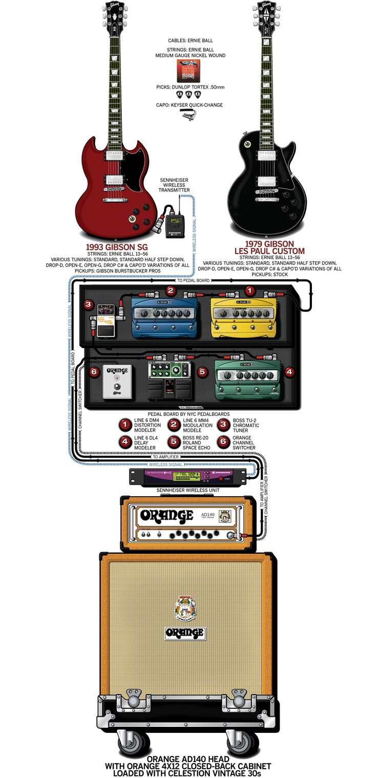A detailed gear diagram of Tom Linton's 2012 Jimmy Eat World stage setup that traces the signal flow of the equipment in his guitar rig.