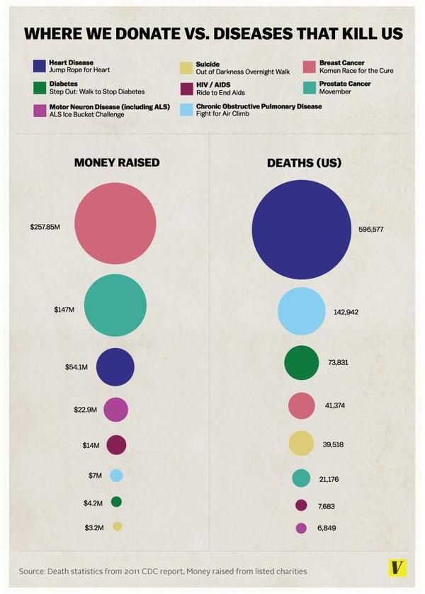 Where we donate vs disease deaths bubble chart