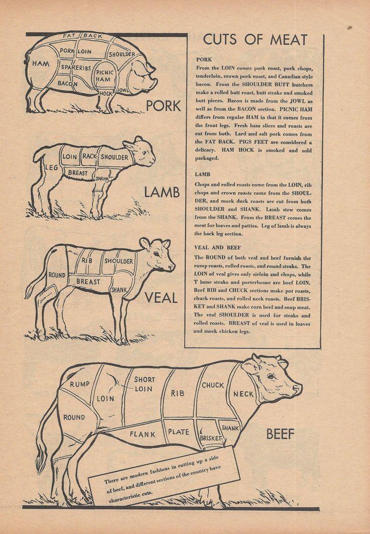Butcher Meat Kitchen Decor Vintage by VintageButtercup on Etsy